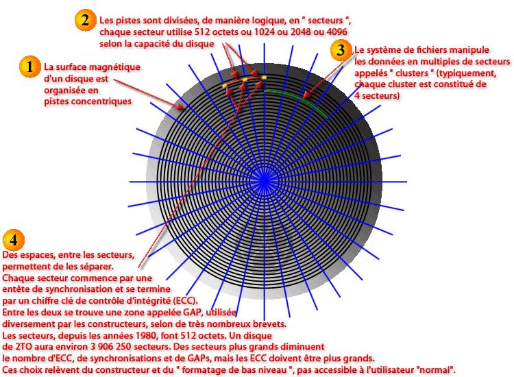 Defragmentation_Secteur_Cluster_Piste.png